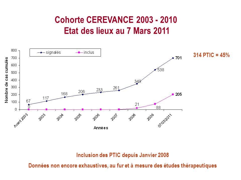Cohorte CEREVANCE 2003 - 2010 Etat des lieux au 7 Mars 2011