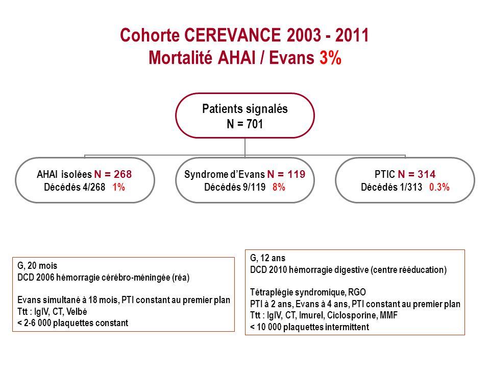 Cohorte CEREVANCE 2003 - 2011 Mortalité AHAI / Evans 3%