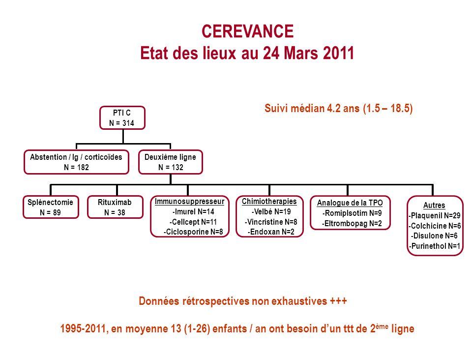CEREVANCE Etat des lieux au 24 Mars 2011 Abstention / Ig / corticoïdes