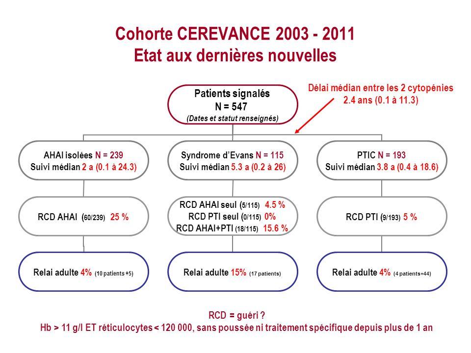 Cohorte CEREVANCE 2003 - 2011 Etat aux dernières nouvelles
