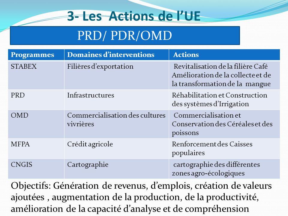 3- Les Actions de l'UE PRD/ PDR/OMD