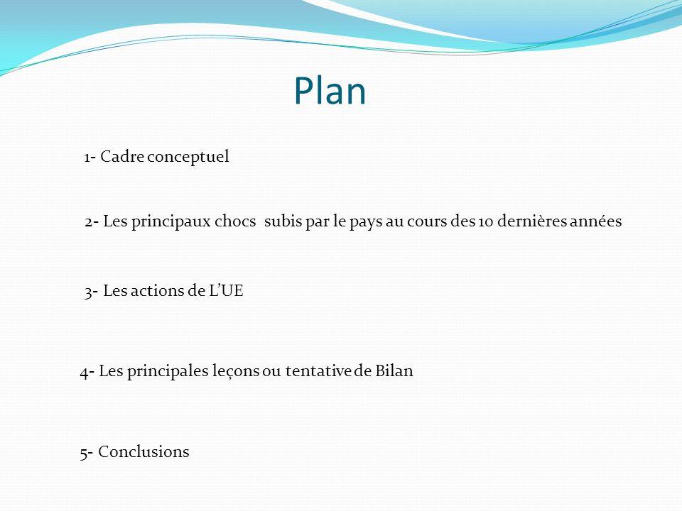 Plan 1- Cadre conceptuel