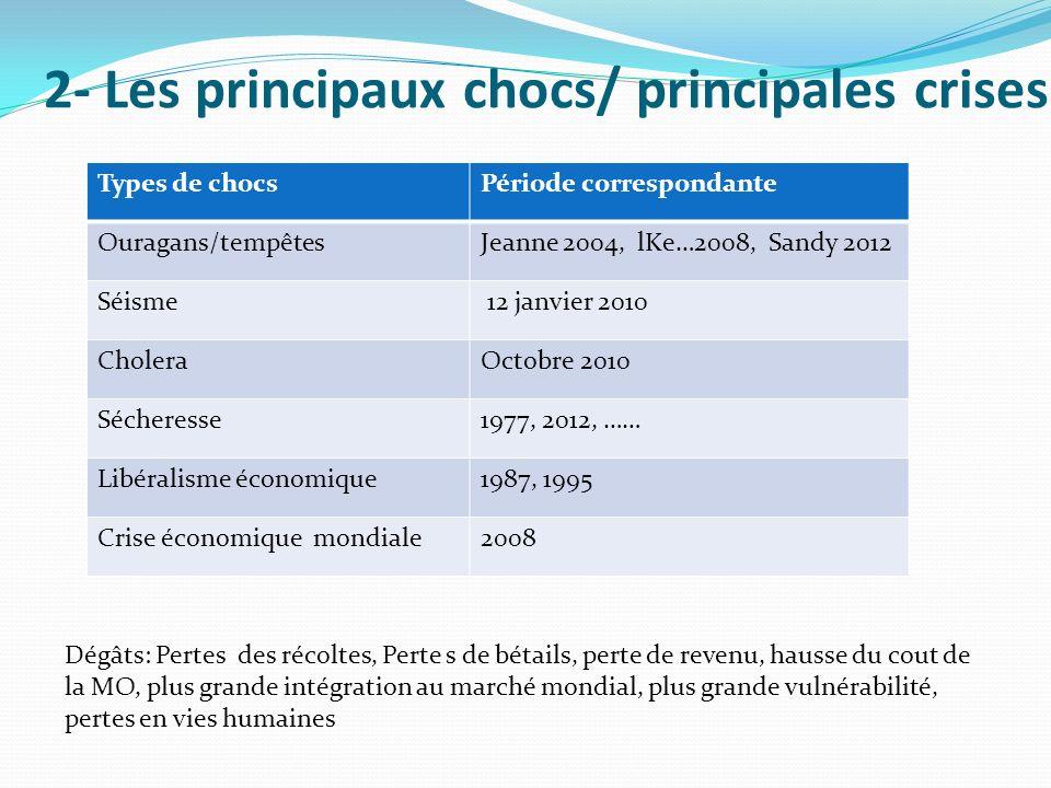 2- Les principaux chocs/ principales crises