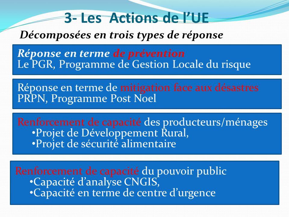 3- Les Actions de l'UE Décomposées en trois types de réponse