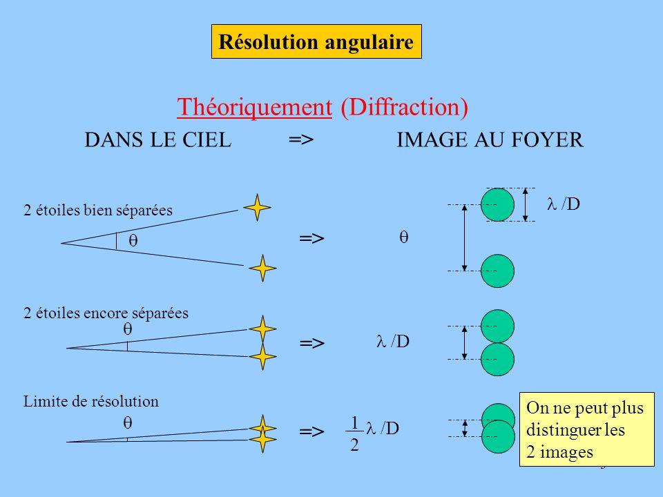 Théoriquement (Diffraction)