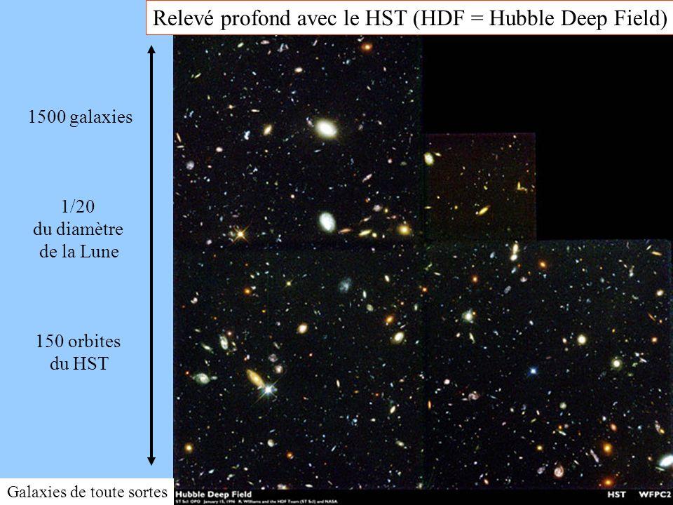 Relevé profond avec le HST (HDF = Hubble Deep Field)