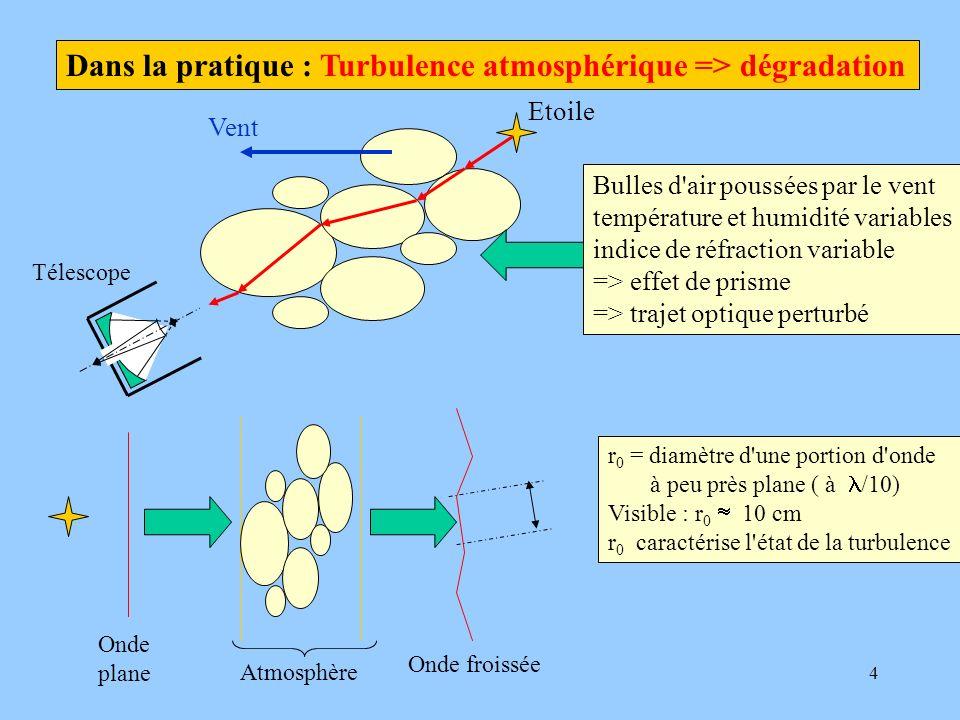 Dans la pratique : Turbulence atmosphérique => dégradation