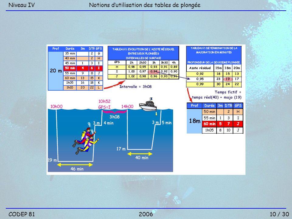 Niveau IV Notions d'utilisation des tables de plongée CODEP 81 2006 10 / 30