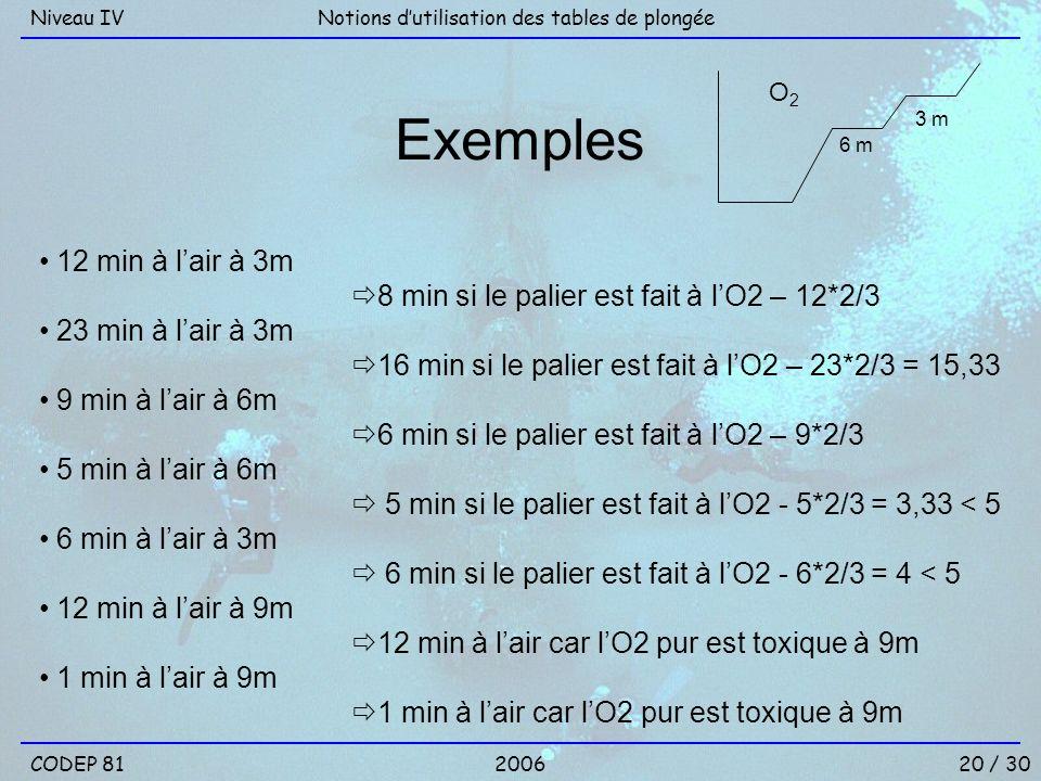 Niveau IV Notions d'utilisation des tables de plongée. Exemples. 12 min à l'air à 3m. 8 min si le palier est fait à l'O2 – 12*2/3.