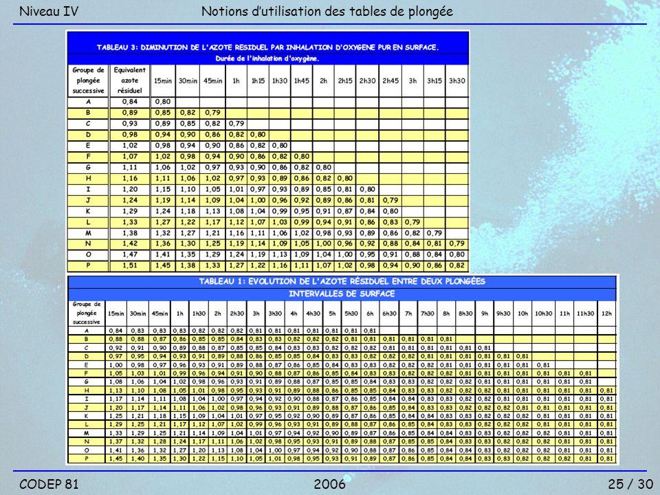 Niveau IV Notions d'utilisation des tables de plongée CODEP 81 2006 25 / 30
