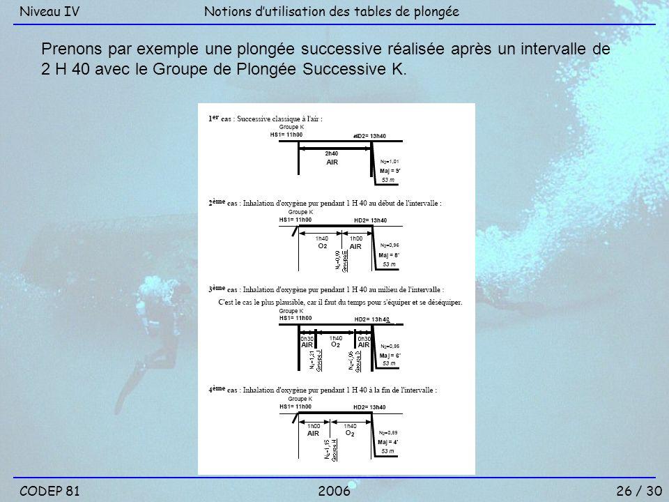 Niveau IV Notions d'utilisation des tables de plongée.