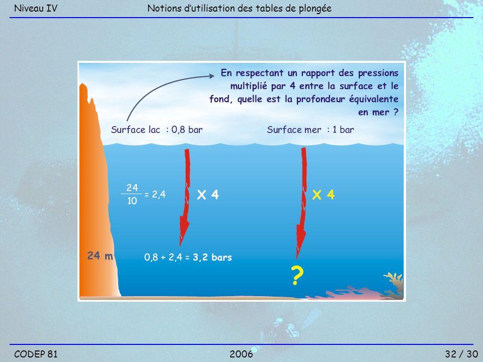 Niveau IV Notions d'utilisation des tables de plongée CODEP 81 2006 32 / 30