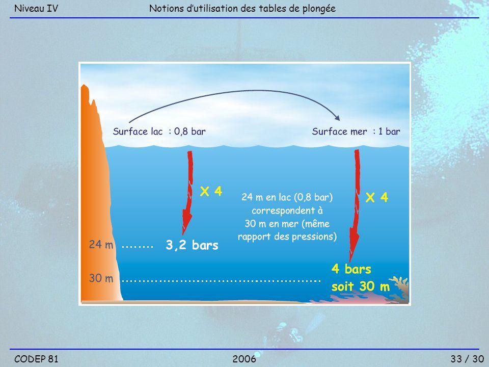 Niveau IV Notions d'utilisation des tables de plongée CODEP 81 2006 33 / 30