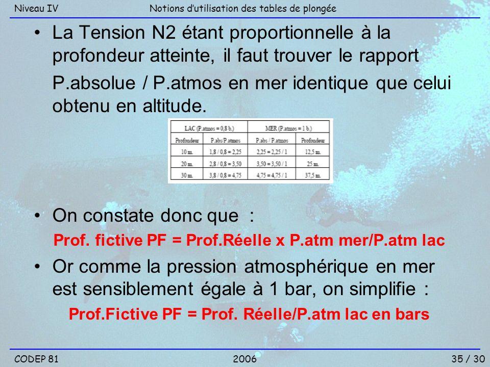 Prof.Fictive PF = Prof. Réelle/P.atm lac en bars