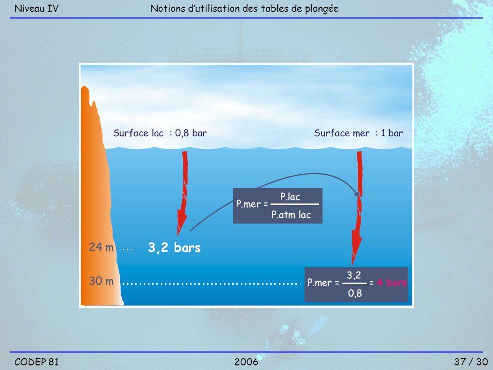 Niveau IV Notions d'utilisation des tables de plongée CODEP 81 2006 37 / 30