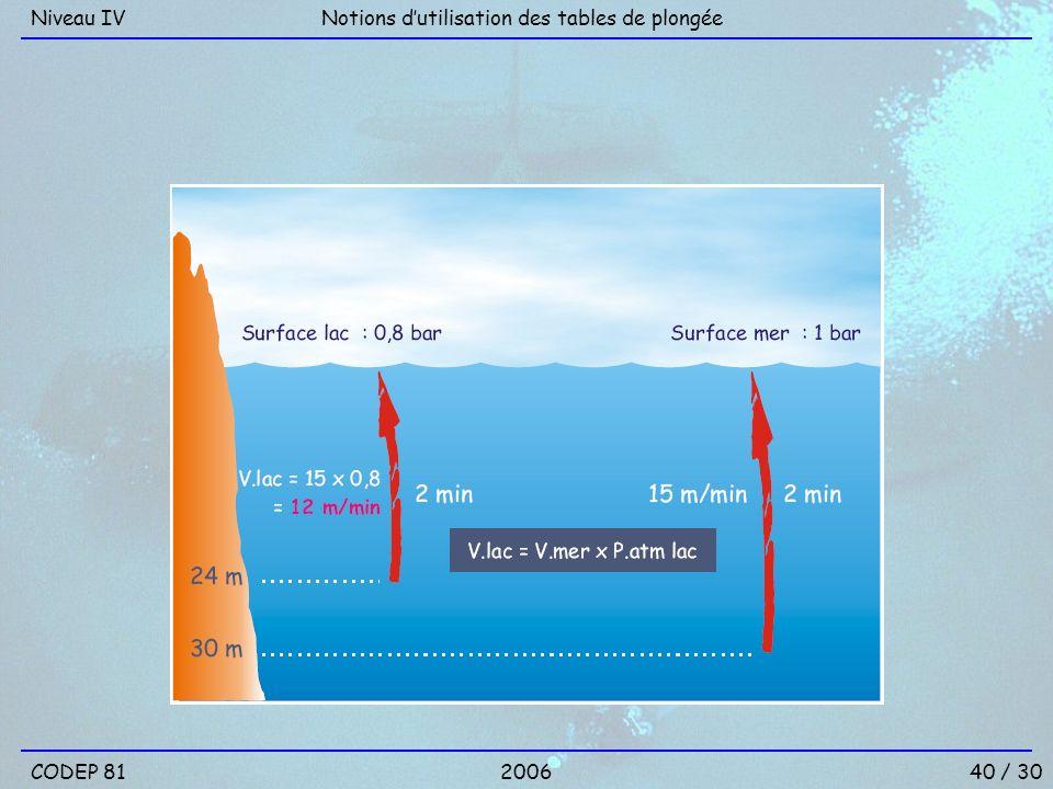 Niveau IV Notions d'utilisation des tables de plongée CODEP 81 2006 40 / 30