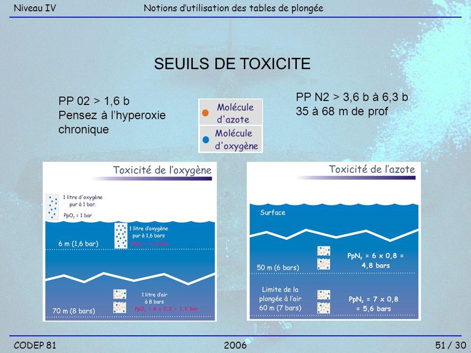 SEUILS DE TOXICITE PP N2 > 3,6 b à 6,3 b PP 02 > 1,6 b