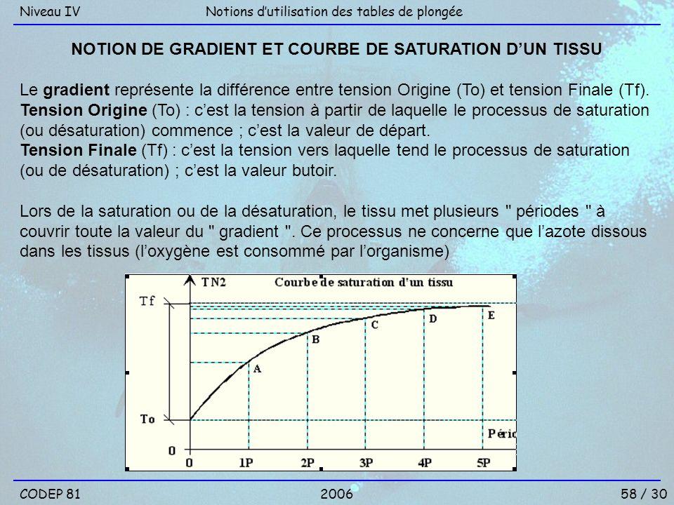 NOTION DE GRADIENT ET COURBE DE SATURATION D'UN TISSU