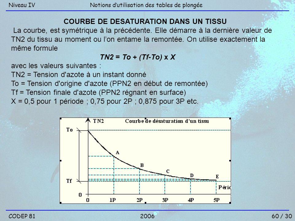 COURBE DE DESATURATION DANS UN TISSU
