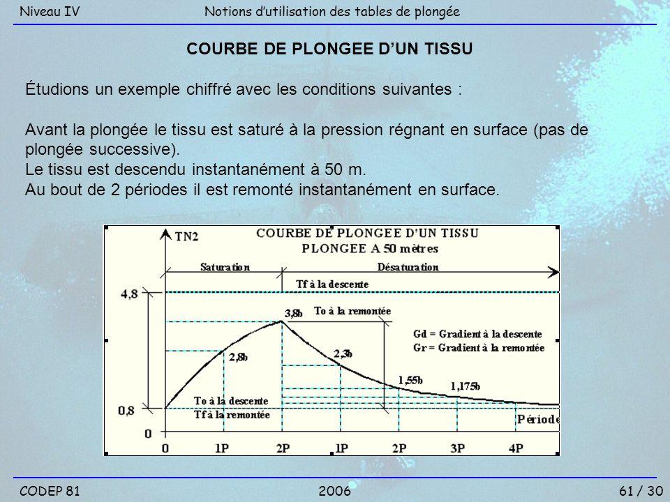 COURBE DE PLONGEE D'UN TISSU
