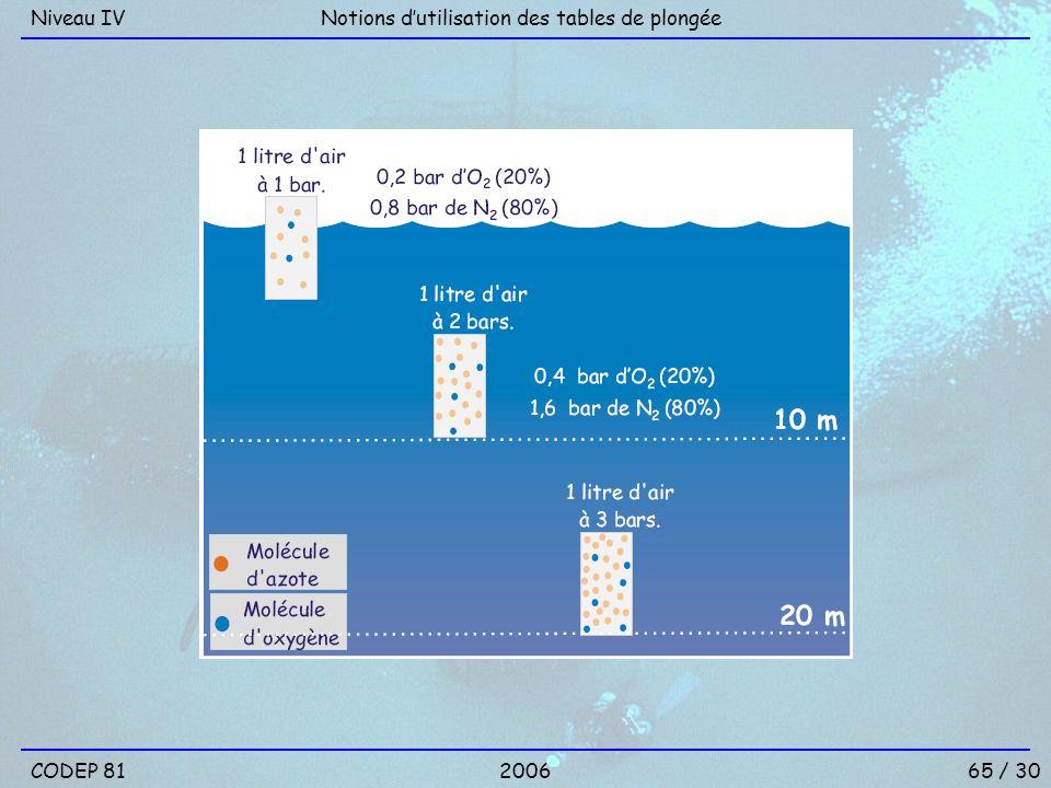Niveau IV Notions d'utilisation des tables de plongée CODEP 81 2006 65 / 30