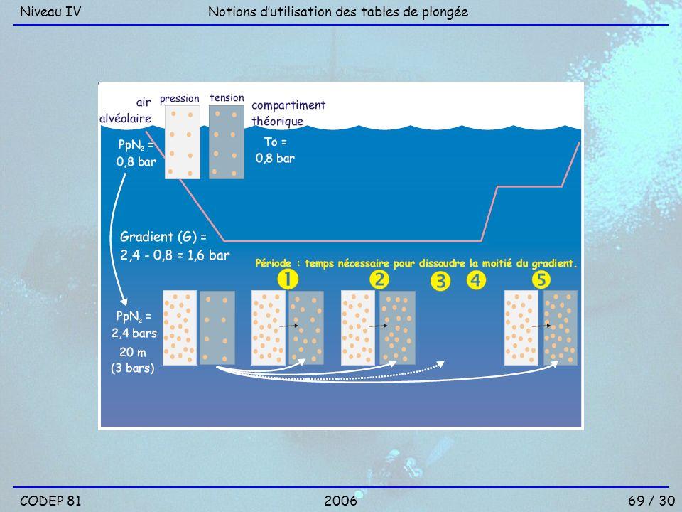 Niveau IV Notions d'utilisation des tables de plongée CODEP 81 2006 69 / 30