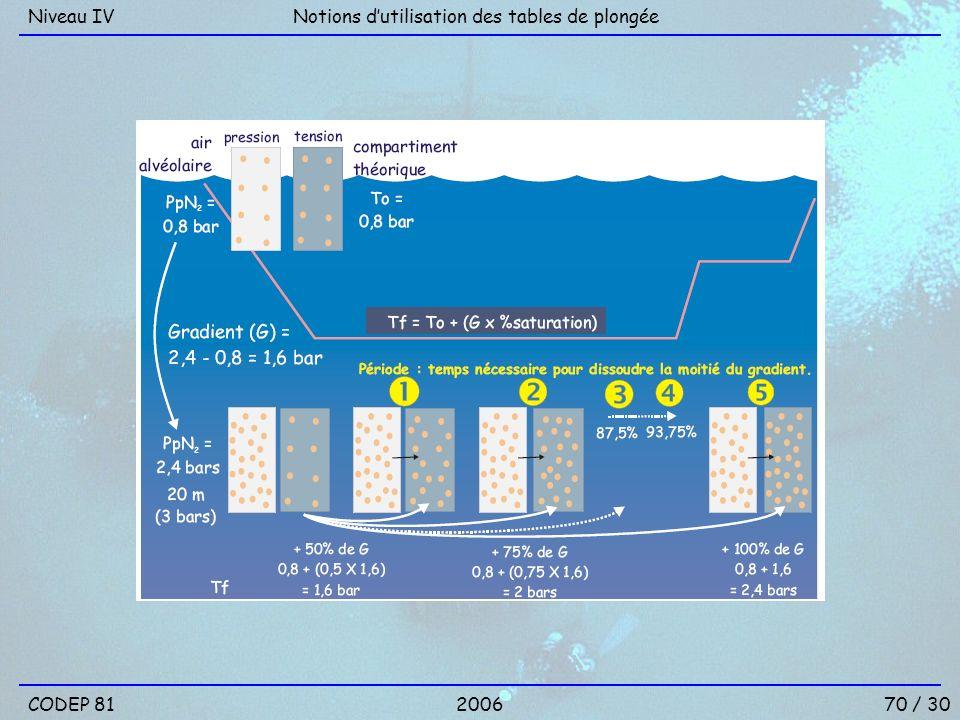 Niveau IV Notions d'utilisation des tables de plongée CODEP 81 2006 70 / 30
