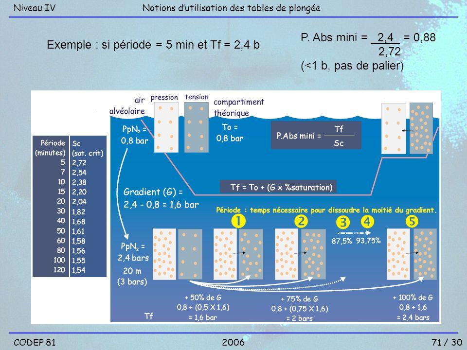 Exemple : si période = 5 min et Tf = 2,4 b