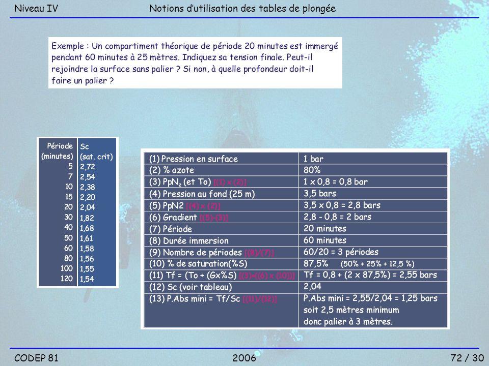 Niveau IV Notions d'utilisation des tables de plongée CODEP 81 2006 72 / 30
