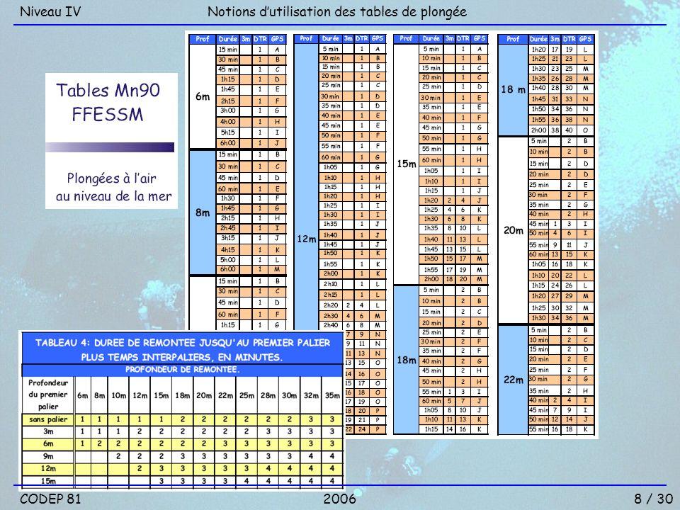 Niveau IV Notions d'utilisation des tables de plongée CODEP 81 2006 8 / 30