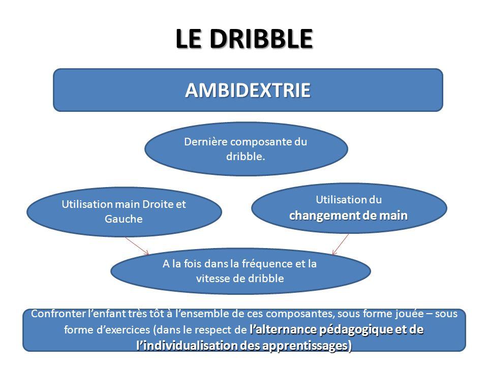 LE DRIBBLE AMBIDEXTRIE Dernière composante du dribble.