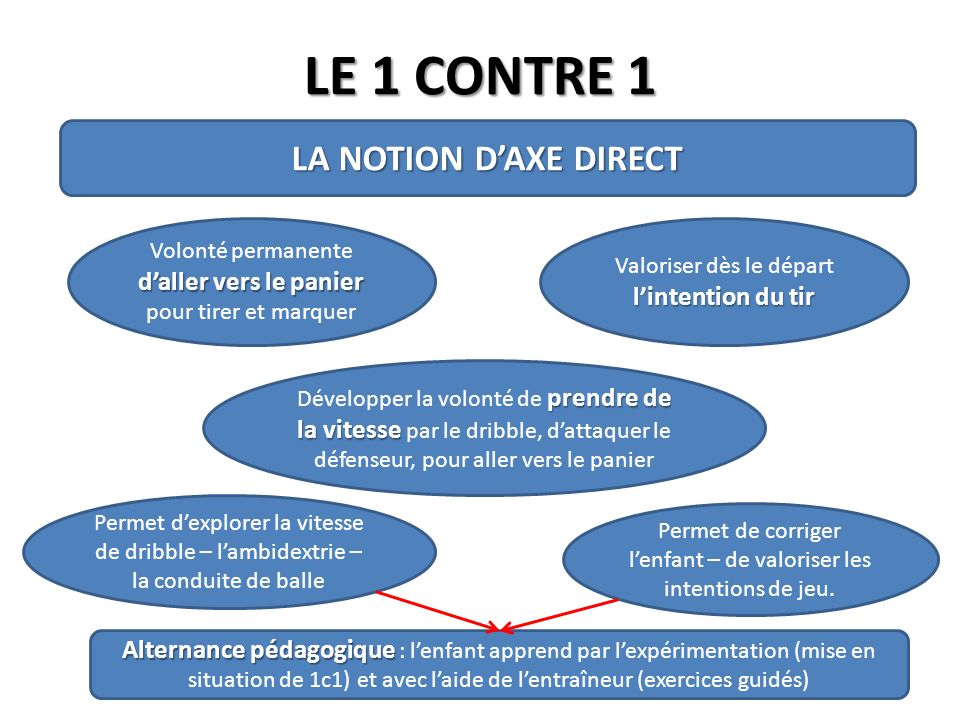LE 1 CONTRE 1 LA NOTION D'AXE DIRECT