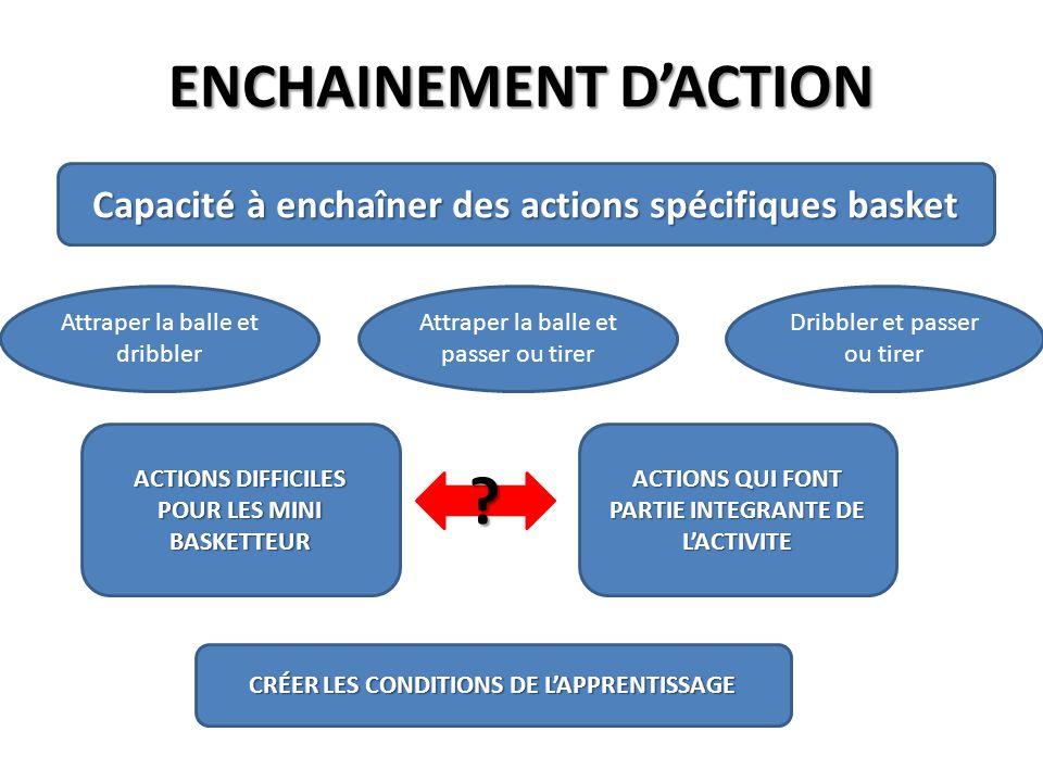 ENCHAINEMENT D'ACTION