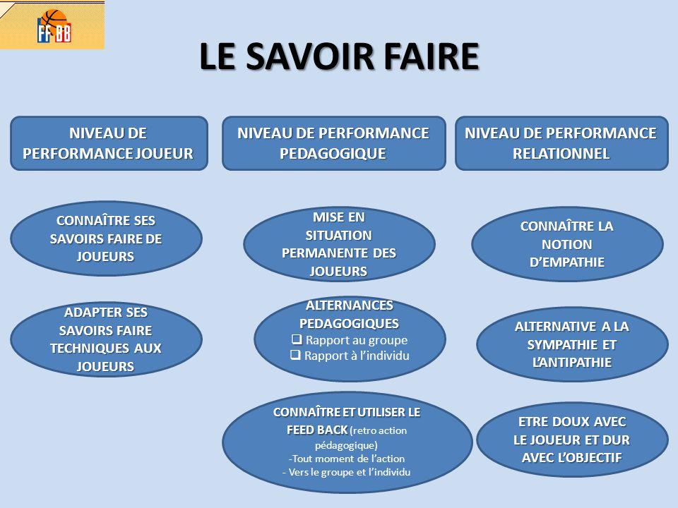 LE SAVOIR FAIRE NIVEAU DE PERFORMANCE JOUEUR