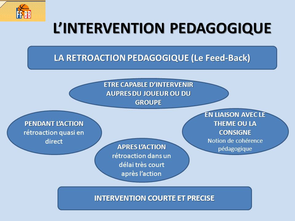 L'INTERVENTION PEDAGOGIQUE
