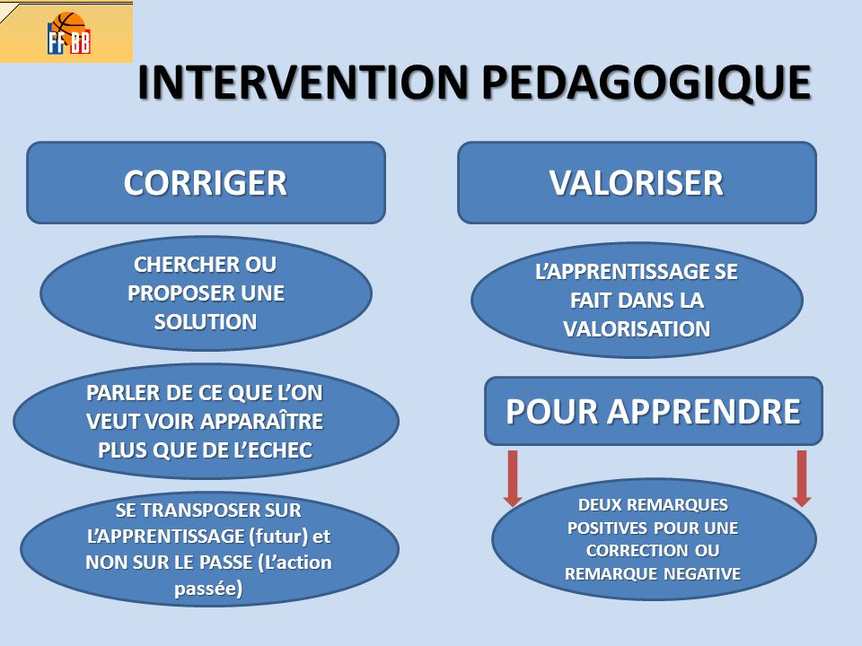 INTERVENTION PEDAGOGIQUE