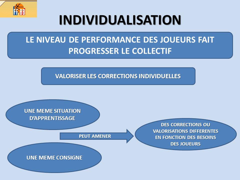 INDIVIDUALISATION LE NIVEAU DE PERFORMANCE DES JOUEURS FAIT PROGRESSER LE COLLECTIF. VALORISER LES CORRECTIONS INDIVIDUELLES.
