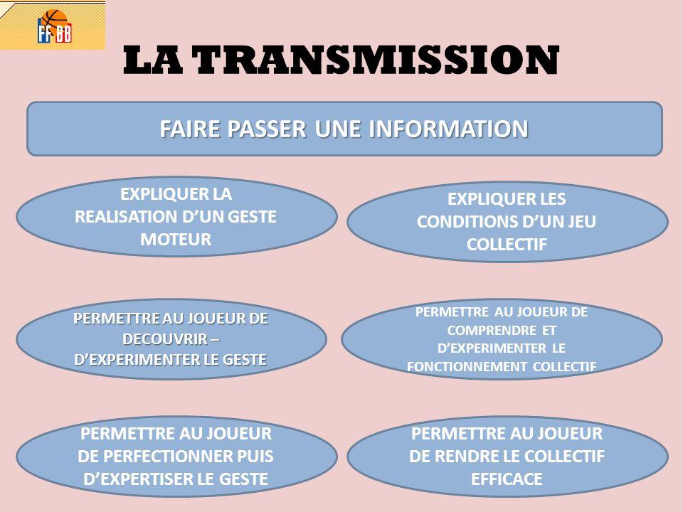 LA TRANSMISSION FAIRE PASSER UNE INFORMATION