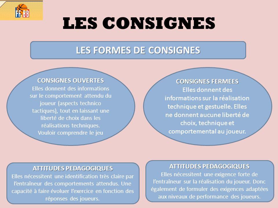 LES FORMES DE CONSIGNES ATTITUDES PEDAGOGIQUES ATTITUDES PEDAGOGIQUES