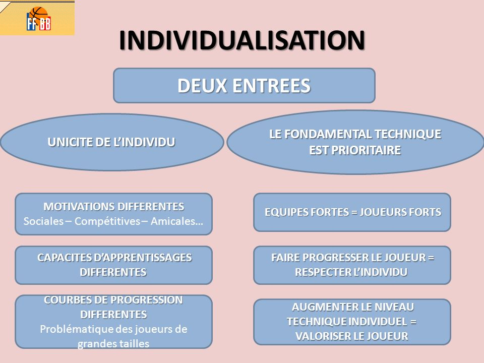 INDIVIDUALISATION DEUX ENTREES