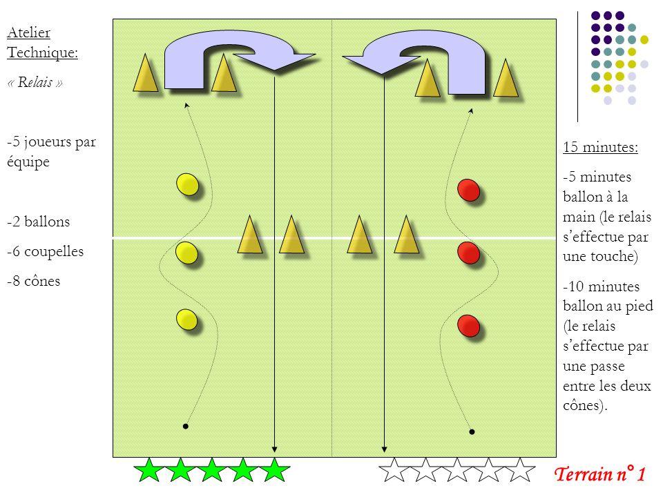 Terrain n°1 Atelier Technique: « Relais » -5 joueurs par équipe