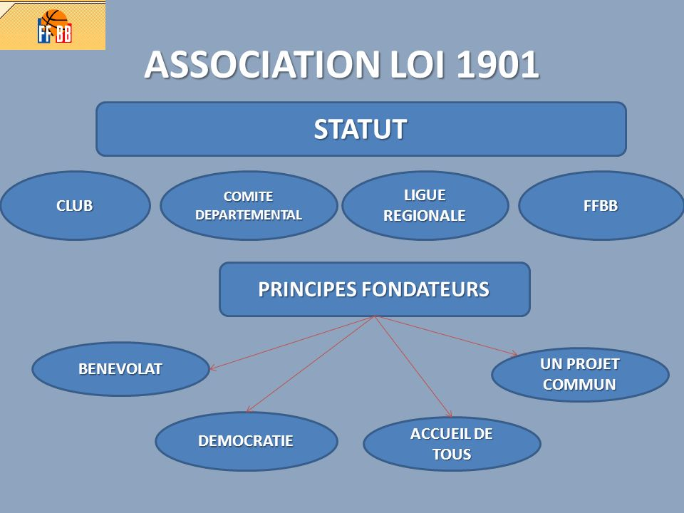 ASSOCIATION LOI 1901 STATUT PRINCIPES FONDATEURS CLUB LIGUE REGIONALE