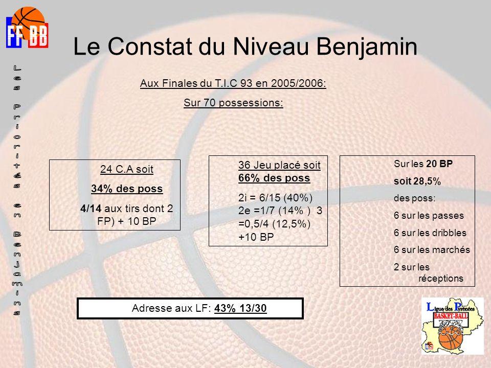 Le Constat du Niveau Benjamin