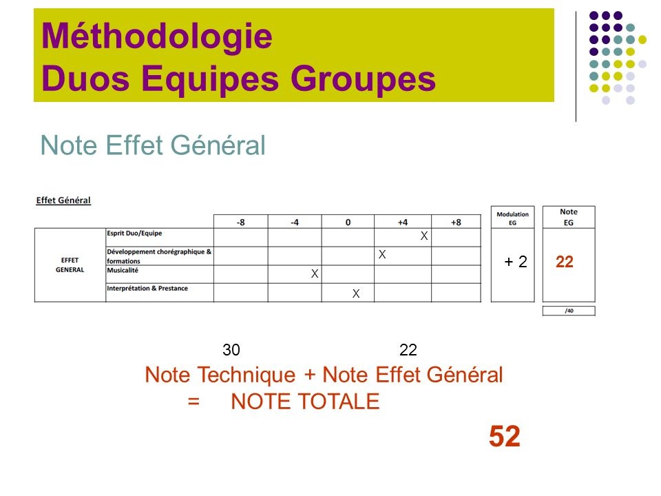 Méthodologie Duos Equipes Groupes