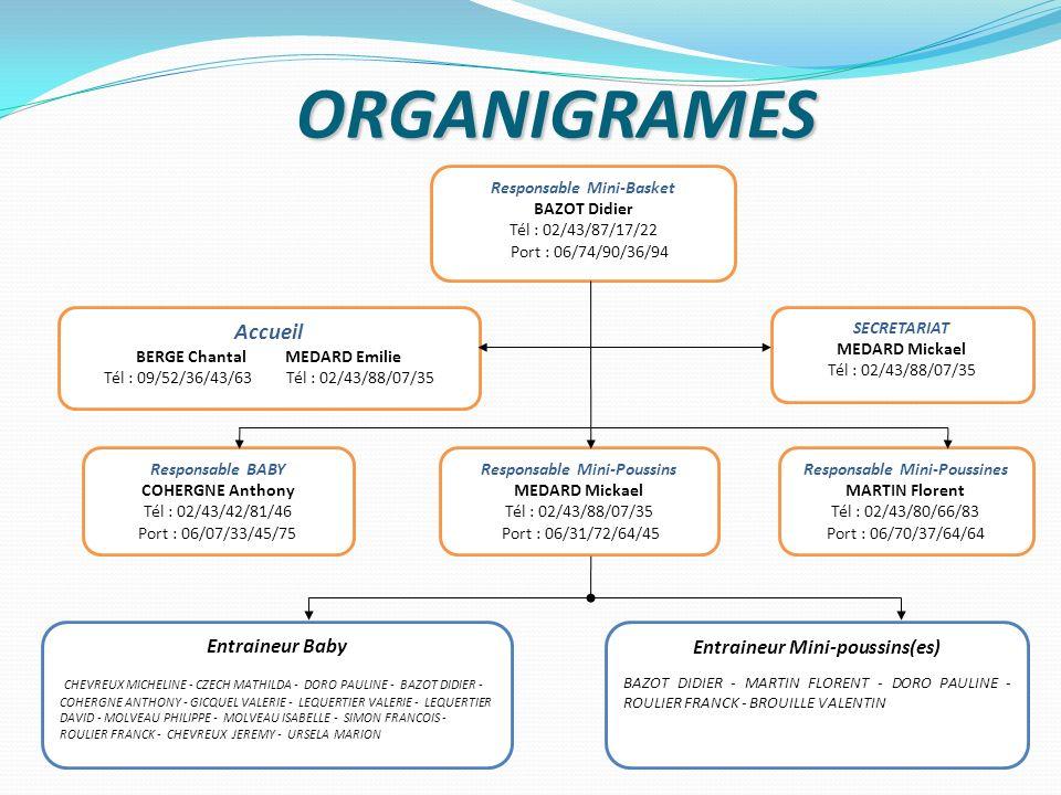 ORGANIGRAMES Accueil Entraineur Baby Entraineur Mini-poussins(es)