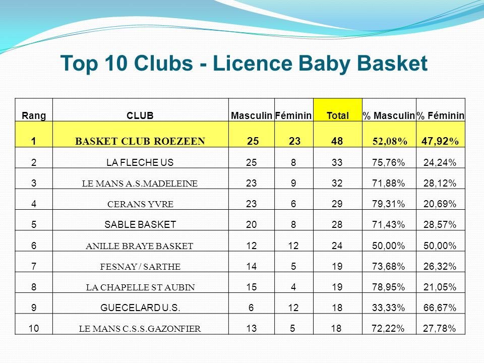 Top 10 Clubs - Licence Baby Basket