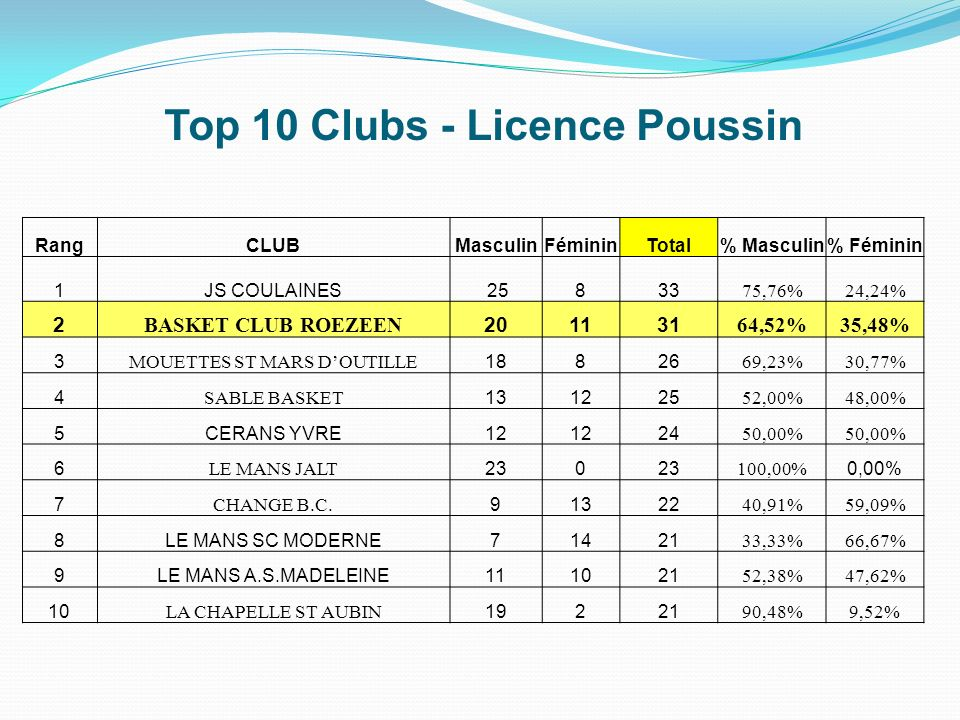 Top 10 Clubs - Licence Poussin
