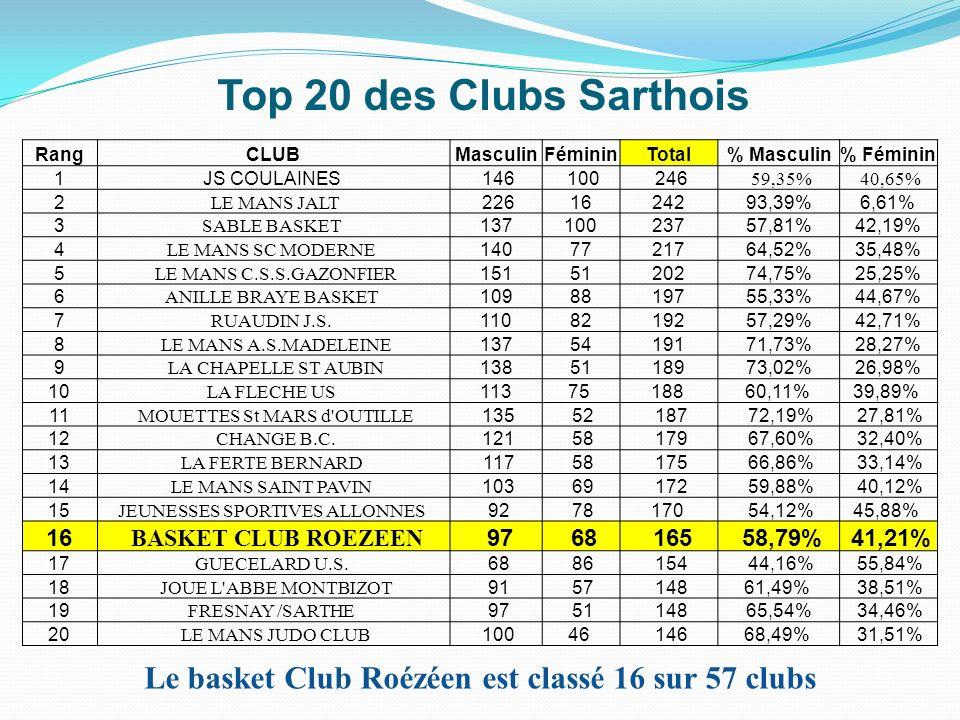 Le basket Club Roézéen est classé 16 sur 57 clubs