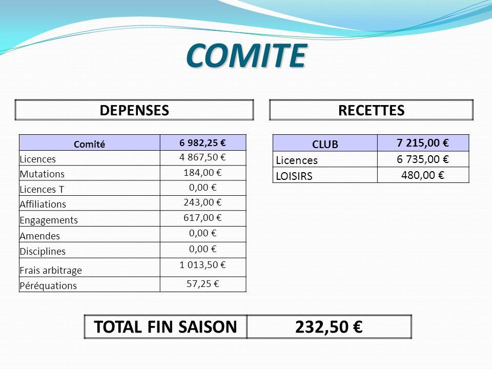COMITE TOTAL FIN SAISON 232,50 € DEPENSES RECETTES CLUB 7 215,00 €