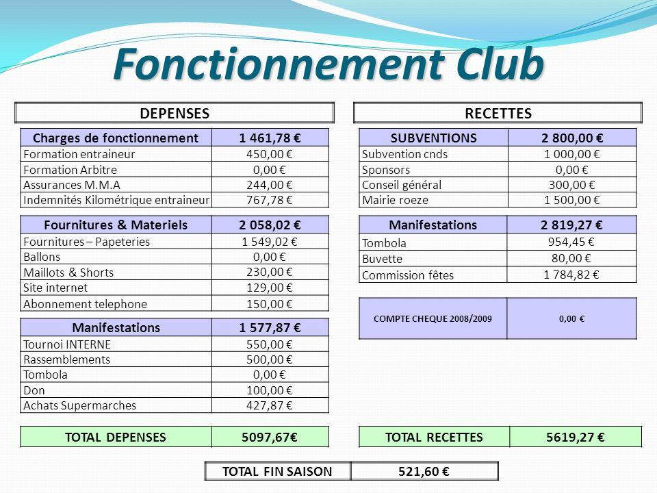 Charges de fonctionnement Fournitures & Materiels